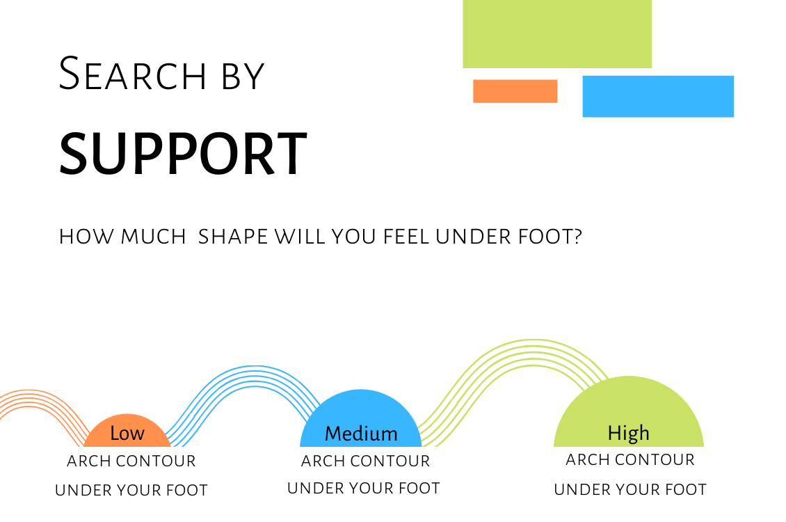 Superfeet Insoles come in various levels of support to suit your feet